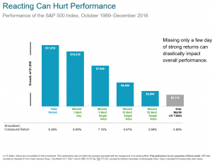 Missing only a few days of strong returns can drastically impact overall performance