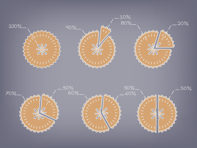 6 different Asset Allocations represented by cartoon apple pie slices