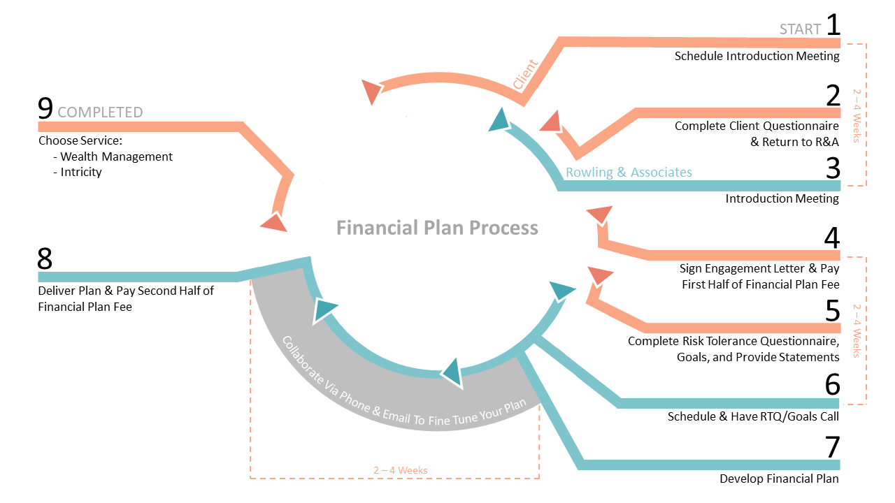 Financial planning diagram depicting the various steps of San-Diego based Rowling & Associates financial planning process